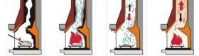 """Чистка дымоходов химическими средствами - Интернет-магазин строительных и отделочных материалов, кровли, фасадов, печей, каминов Компании """"Интер -Технология""""."""